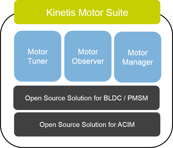 KINETIS MOTOR SUITE: Easy motor control development solution for BLDC and PMSM motors. thumbnail