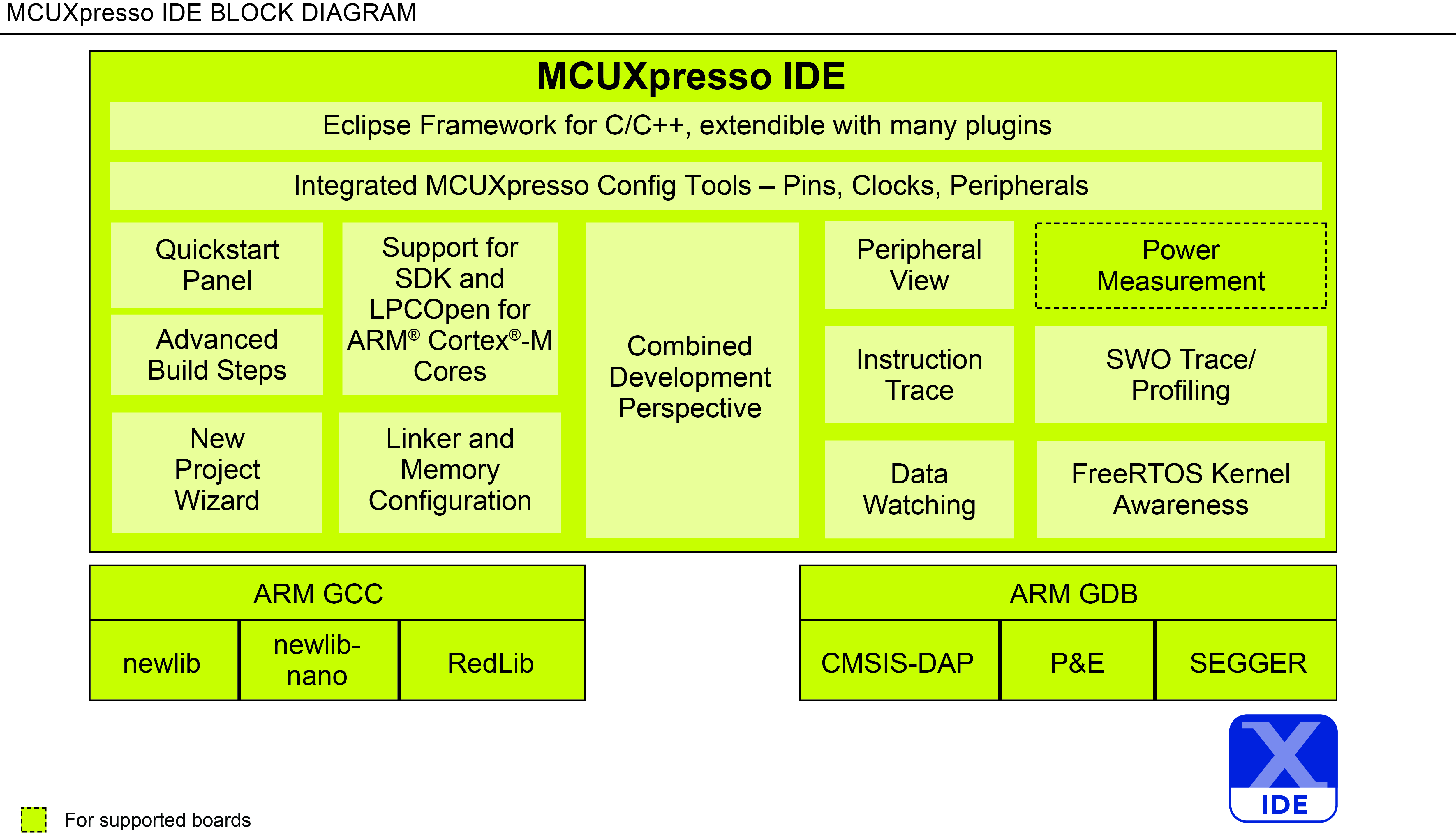 MCUXpresso Integrated Development Environment (IDE) thumbnail