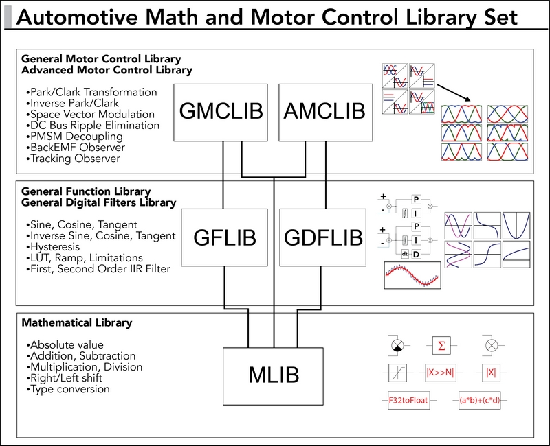 Automotive Math and Motor Control Library Set thumbnail