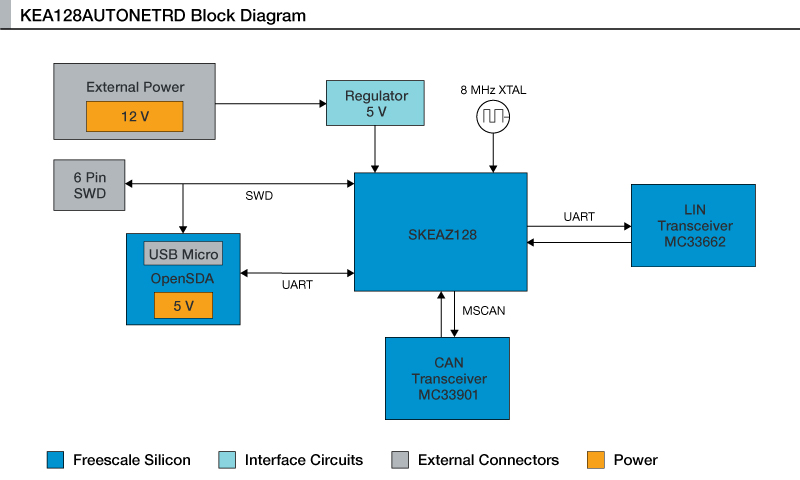 Green Auto Network Reference Design for Gateway Functionality Based on Kinetis EA MCUs thumbnail