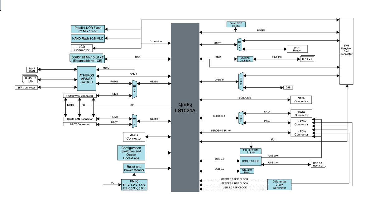 QorIQ<sup&gt;&amp;#174;</sup&gt; LS1024A Reference Design Board thumbnail