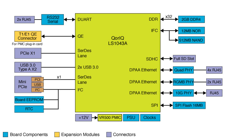 QorIQ<sup&gt;&amp;#174;</sup&gt; LS1043A reference design board thumbnail