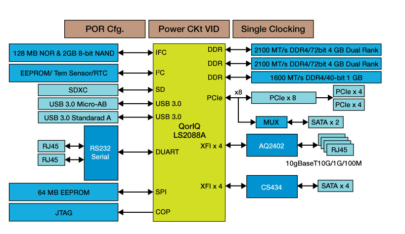 QorIQ<sup&gt;&amp;#174;</sup&gt; LS2088A Reference Design Board thumbnail