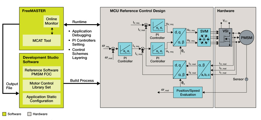 Motor Control Application Tuning (MCAT) Tool thumbnail