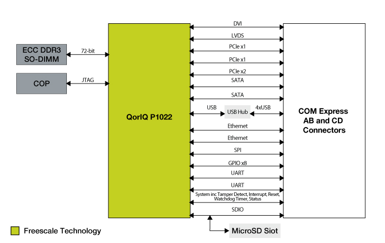 Development System Based on QorIQ<sup&gt;&amp;#174;</sup&gt; P1022 Processor with COM Express Module thumbnail