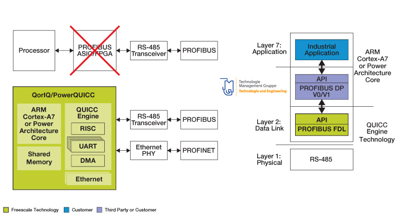 Single-chip PROFIBUS Reference Platform for QorIQ<sup&gt;&amp;#174;</sup&gt; and PowerQUICC<sup&gt;&amp;#174;</sup&gt; Processors thumbnail