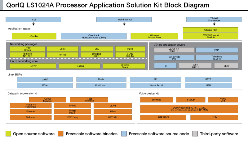QorIQ® Layerscape 1024A Applications Solutions Kit (ASK) for high performance vertically oriented networking applications thumbnail