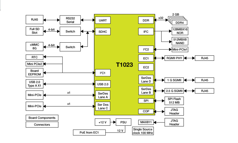 QorIQ<sup&gt;&amp;#174;</sup&gt; T1023 Reference Design Board thumbnail