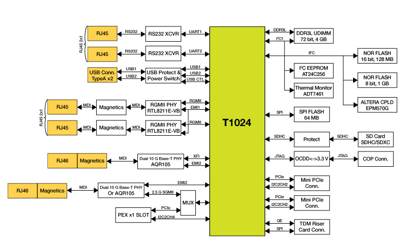 QorIQ<sup&gt;&amp;#174;</sup&gt; T1024 Reference Design Board thumbnail