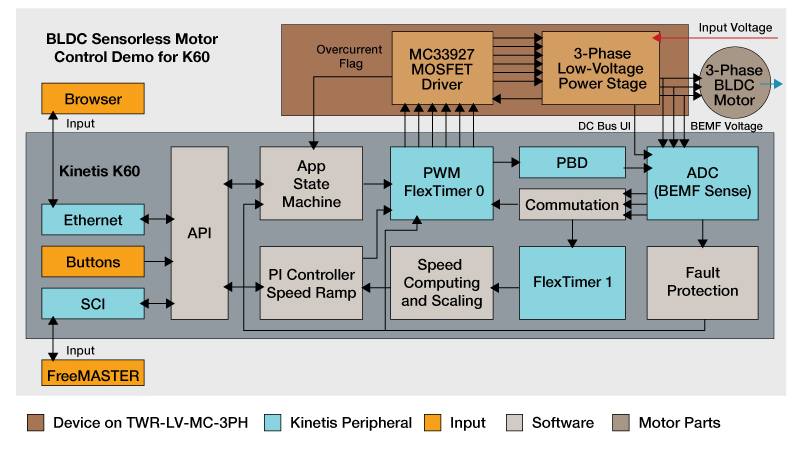 Arm cortex m4 kinetis kv3x real time control mcus nxp for Control m architecture