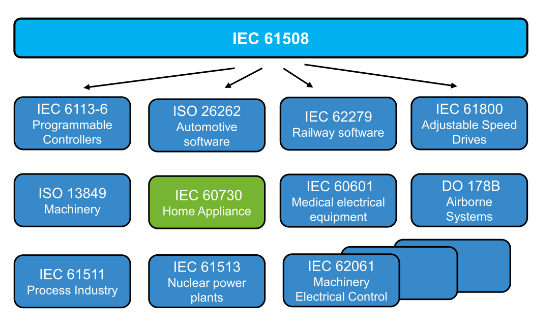 IEC 60730 Safety Standard for Household Appliances thumbnail