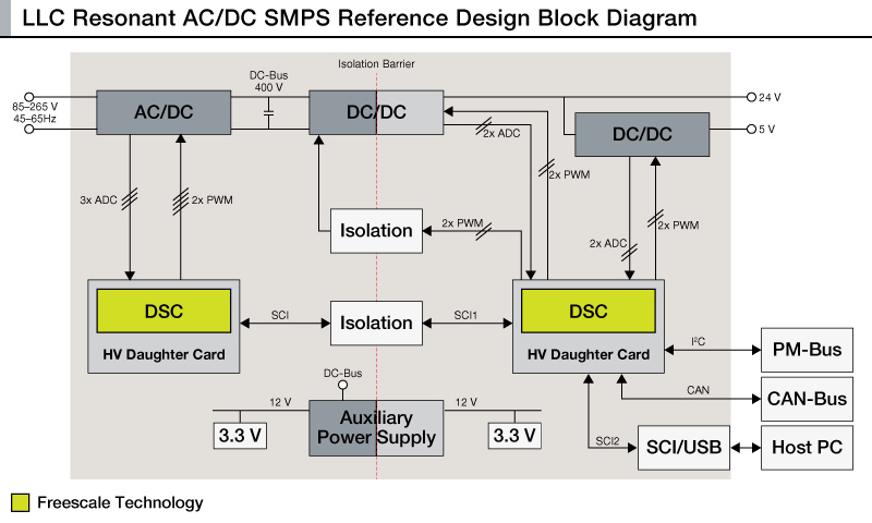 LLC Resonant AC/DC SMPS Reference Design thumbnail