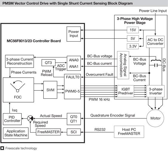 PMSM Vector Control with Single-Shunt Current-Sensing Reference Design Using MC56F8013/23 thumbnail