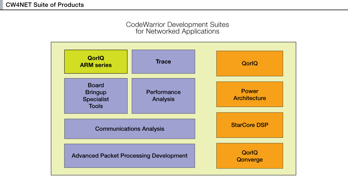 CodeWarrior Development Suites for Networked Applications v11.4.0 thumbnail