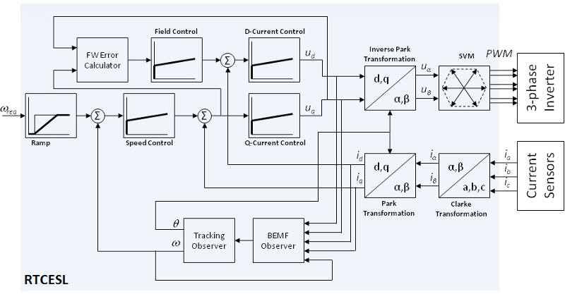 Real Time Control Embedded Software Motor Control and Power Conversion Libraries thumbnail