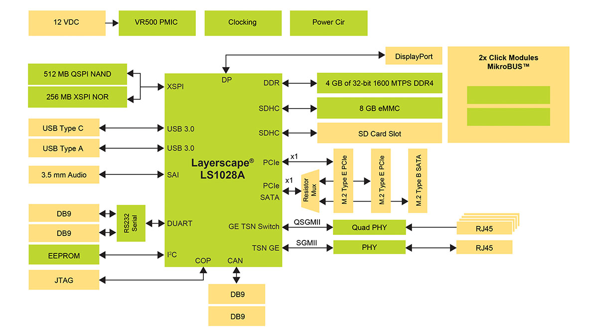 LS1028A Reference Design Board thumbnail