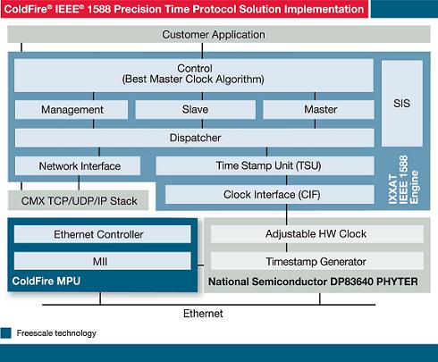 ColdFire IEEE1588 PTP Demo SW thumbnail