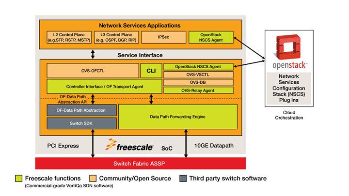 Network Services Switching Platform thumbnail