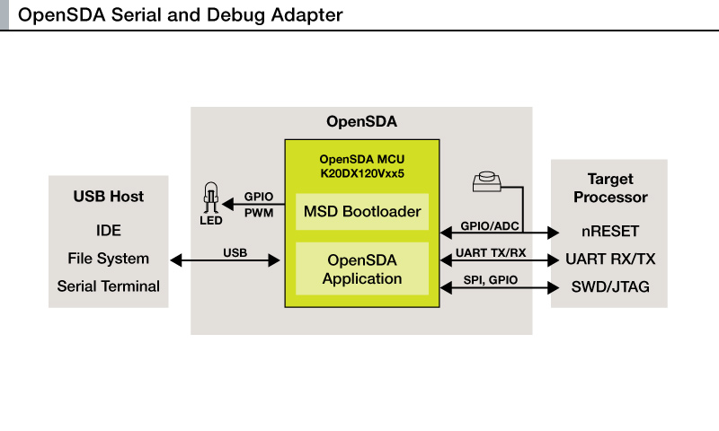 OpenSDA Serial and Debug Adapter thumbnail