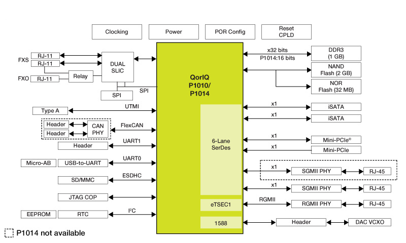QorIQ<sup>&#174;</sup> P1010 Reference Design Board thumbnail