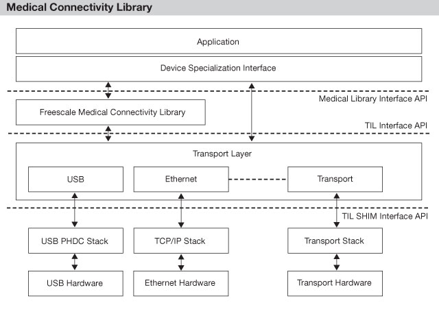 Medical Connectivity Library thumbnail
