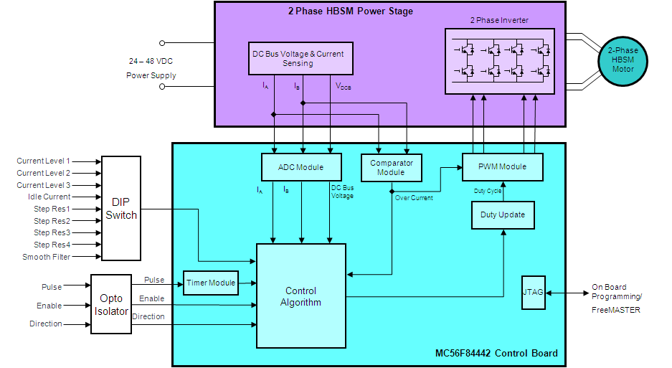 Micro-Step Stepper Motor Control Solution thumbnail