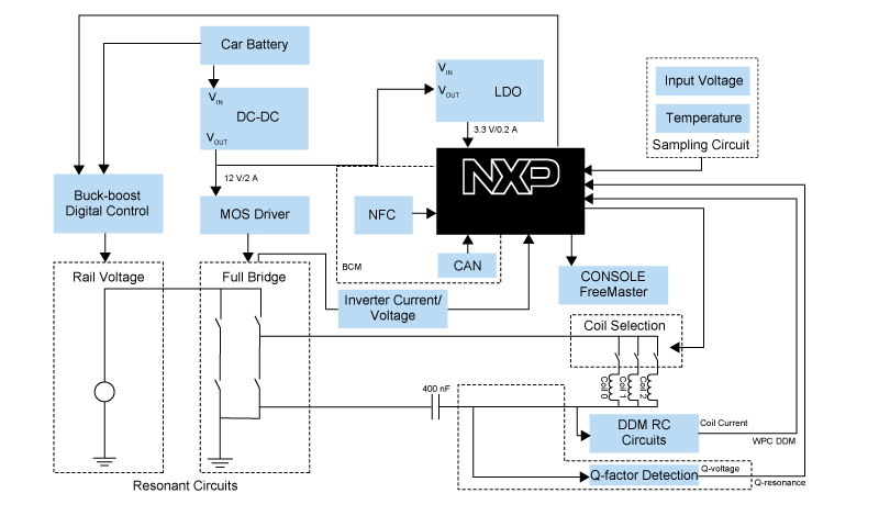 Multi-Coil Wireless Charging Transmitter | NXP