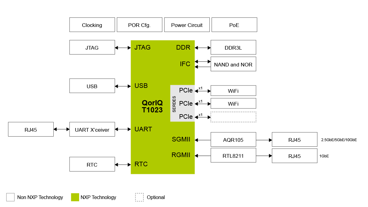 QorIQ<sup>&#174;</sup> T1023 WLAN Access Point System thumbnail
