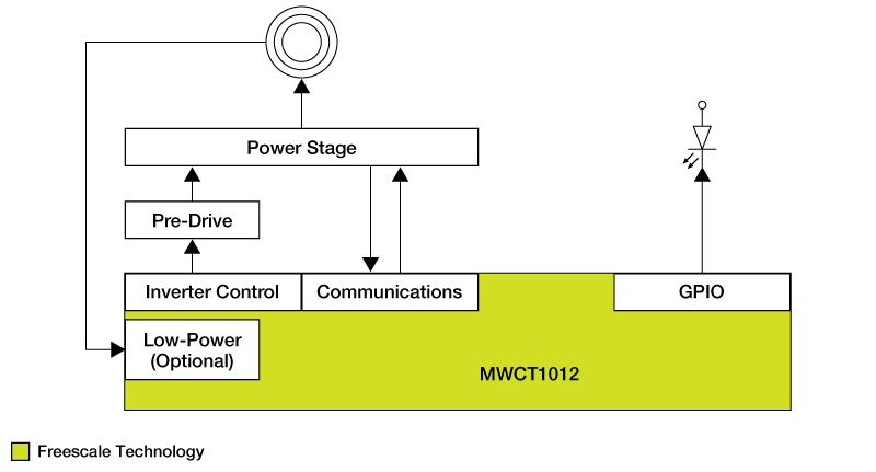 WCT-15W1COILTX: 15 W Single-Coil Wireless Charging Transmitter Reference Design thumbnail
