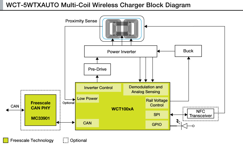 WCT-5WTXAUTO: Multi-Coil Wireless Charging Transmitter Reference Platform for Automotive Applications thumbnail