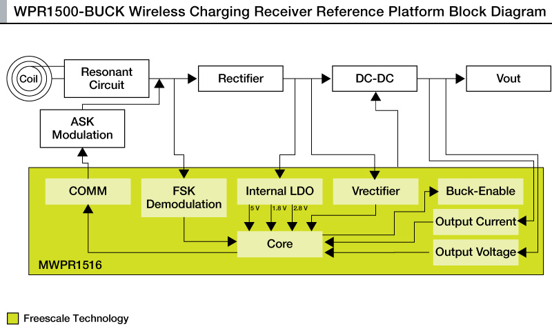 WPR1500-BUCK: 15 W Wireless Charging Receiver Reference Design thumbnail