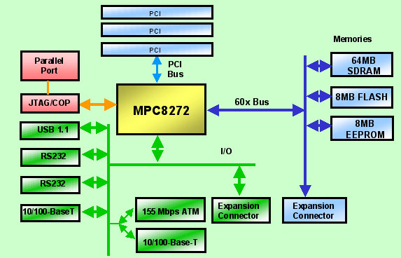 Application Development System for MPC8272 thumbnail