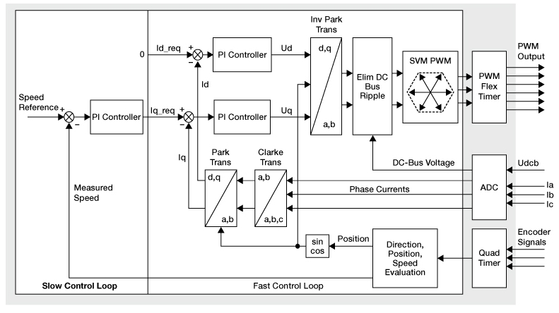 3-phase PMSM Vector Control Reference Design based on Kinetis<sup&gt;&amp;#174;</sup&gt; K40 MCUs thumbnail