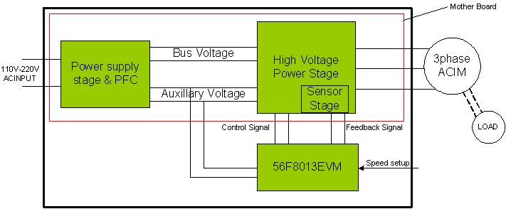 Design of an ACIM Vector Control Drive Reference Design using the 56F801X thumbnail