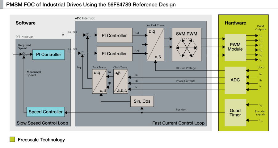 PMSM FOC of Industrial Drives Reference Design thumbnail