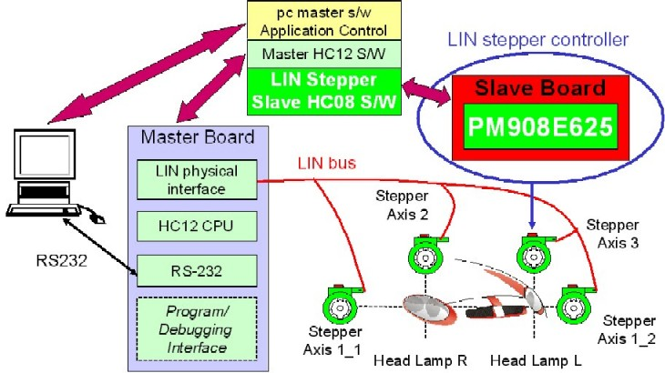 LIN-bus HID Lamp Leveling Stepper Motor Control for NXP 908E625 thumbnail