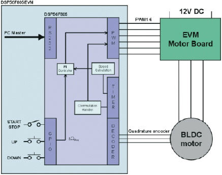 3-Phase BLDC Motor Control Encoder Reference Design using 56F80X or 56F8300 DSCs  thumbnail
