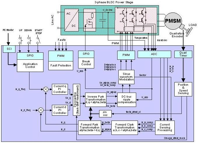 3-Phase PM Synchronous Motor Torque Vector Control Using 56F80X or 56F8300 DSCs thumbnail