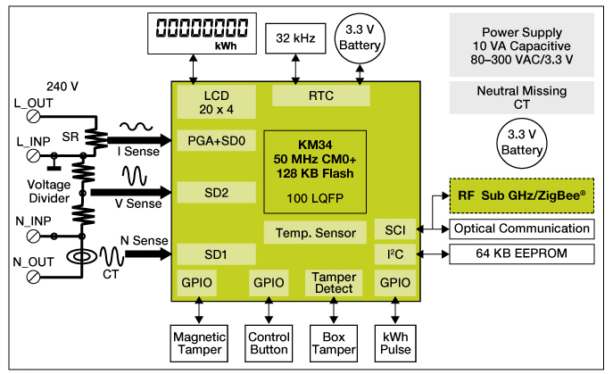Kinetis<sup&gt;&amp;#174;</sup&gt; M-based Low-Cost Single-Phase Energy Meter Reference Design thumbnail