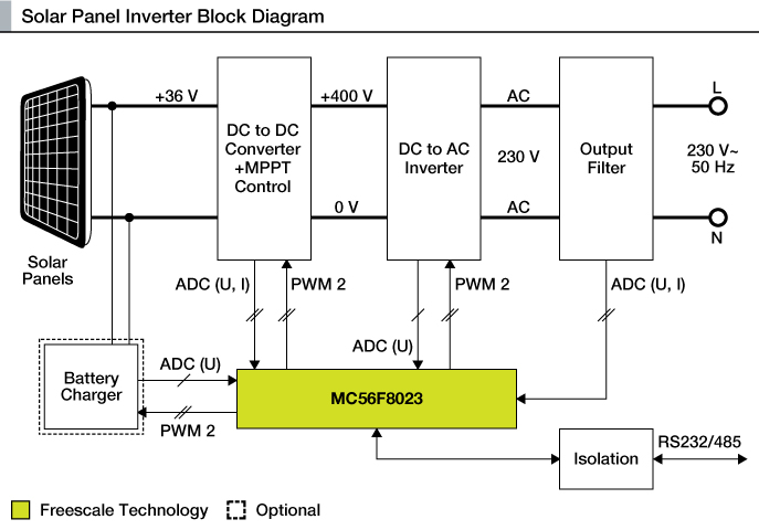 Inverter for the Solar Panel Reference Design Using an MC56F8023 thumbnail