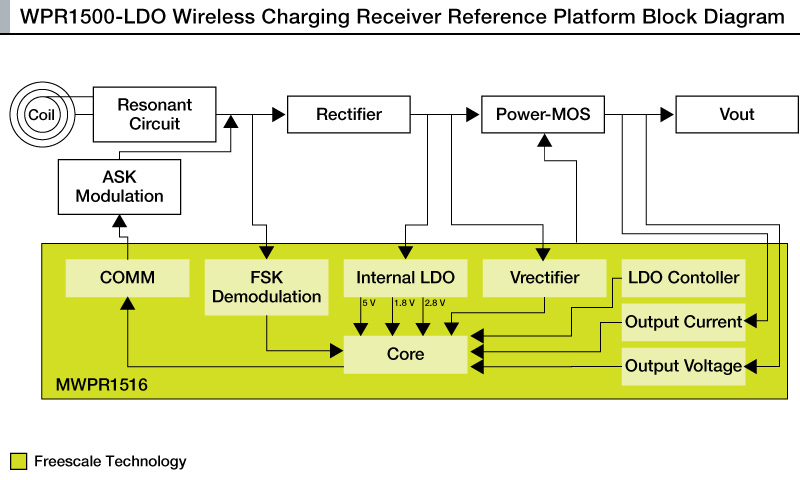 WPR1500-LDO: 15 W Wireless Charging Receiver Reference Design thumbnail