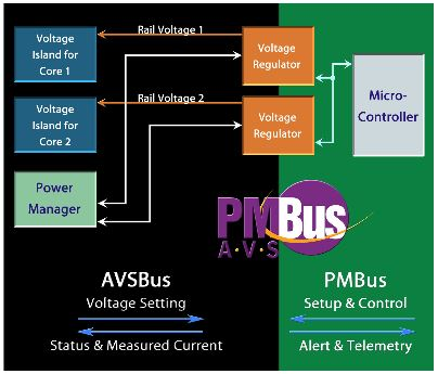 NXP Power Management Bus (PMBus) Library thumbnail