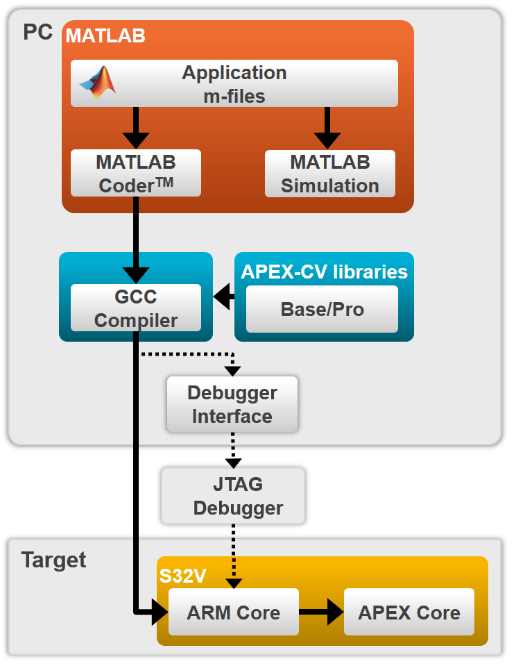 Vision Toolbox for MATLAB<sup&gt;&amp;#174;</sup&gt; thumbnail